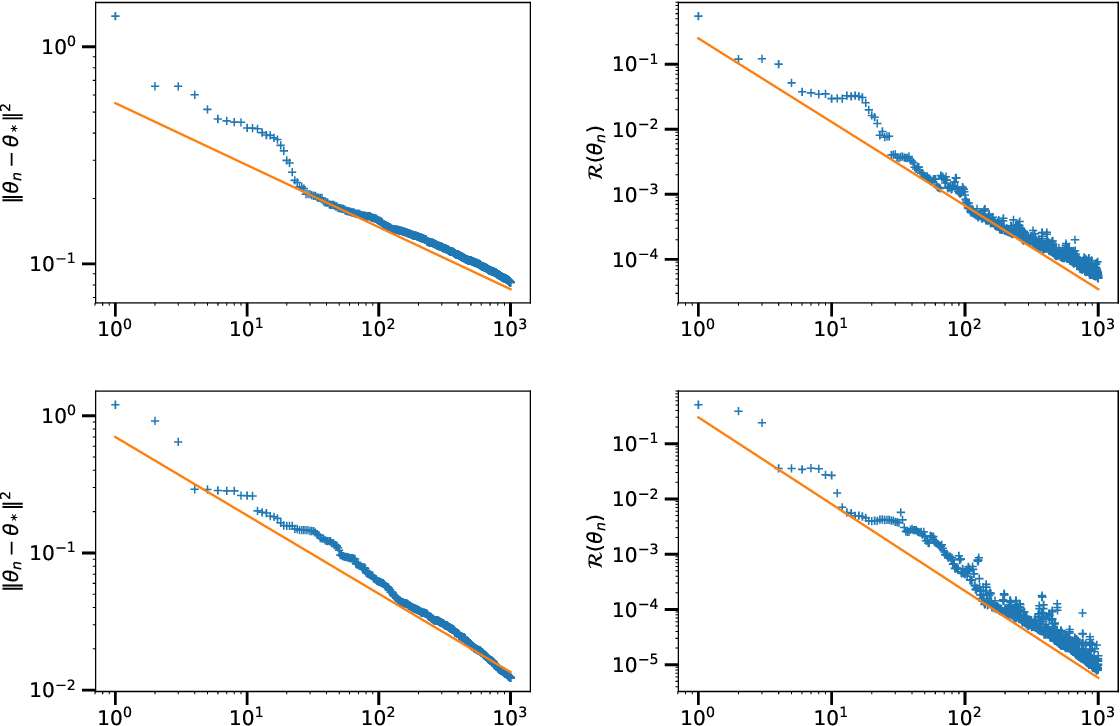 Figure 3 for Tight Nonparametric Convergence Rates for Stochastic Gradient Descent under the Noiseless Linear Model