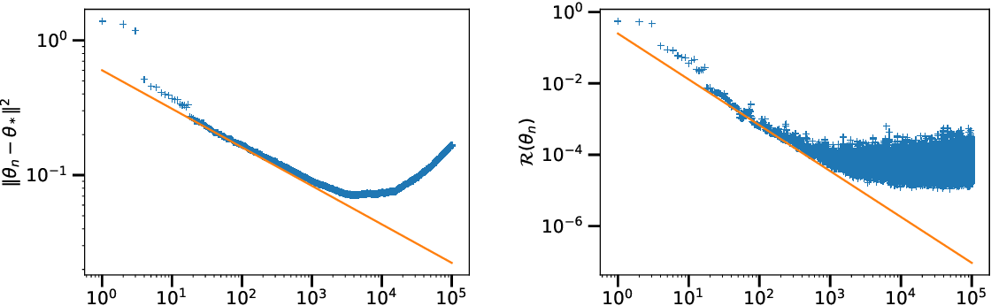 Figure 4 for Tight Nonparametric Convergence Rates for Stochastic Gradient Descent under the Noiseless Linear Model