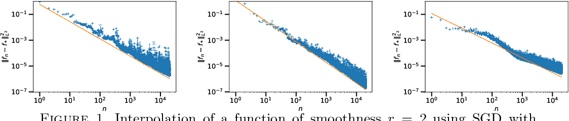Figure 1 for Tight Nonparametric Convergence Rates for Stochastic Gradient Descent under the Noiseless Linear Model