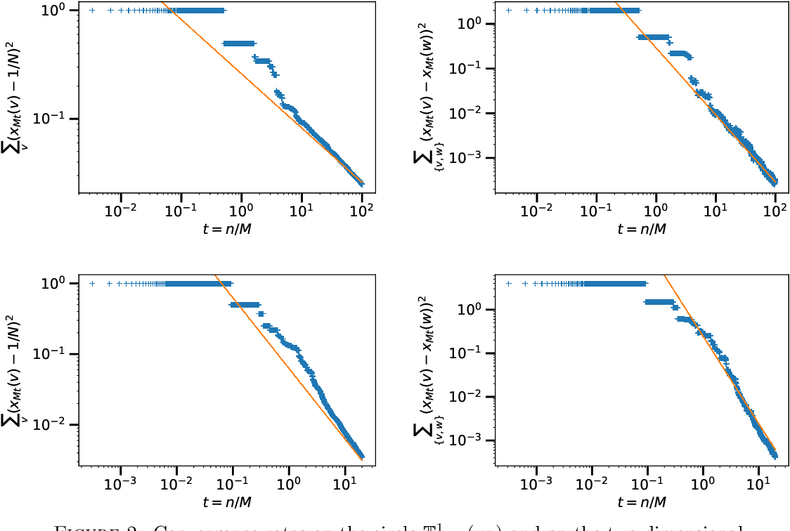 Figure 2 for Tight Nonparametric Convergence Rates for Stochastic Gradient Descent under the Noiseless Linear Model