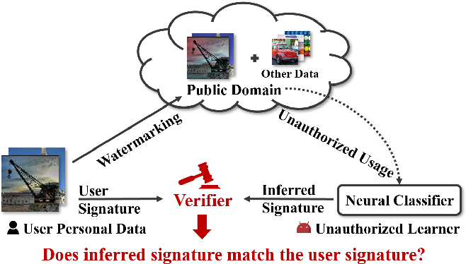 Figure 1 for Anti-Neuron Watermarking: Protecting Personal Data Against Unauthorized Neural Model Training
