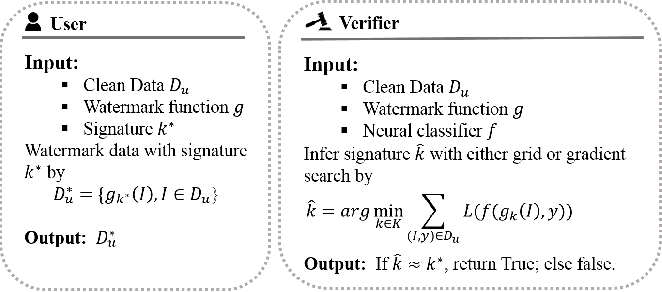 Figure 3 for Anti-Neuron Watermarking: Protecting Personal Data Against Unauthorized Neural Model Training