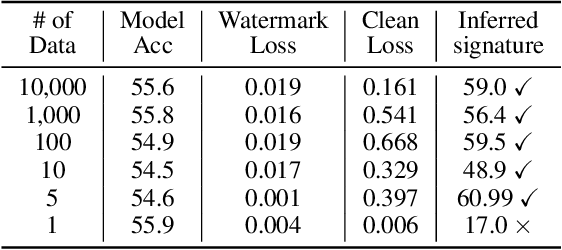 Figure 2 for Anti-Neuron Watermarking: Protecting Personal Data Against Unauthorized Neural Model Training