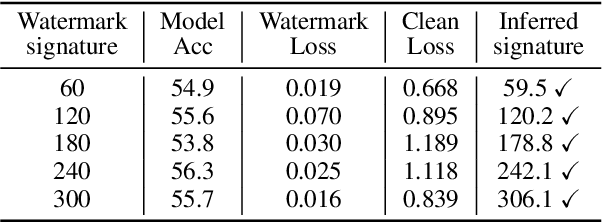 Figure 4 for Anti-Neuron Watermarking: Protecting Personal Data Against Unauthorized Neural Model Training