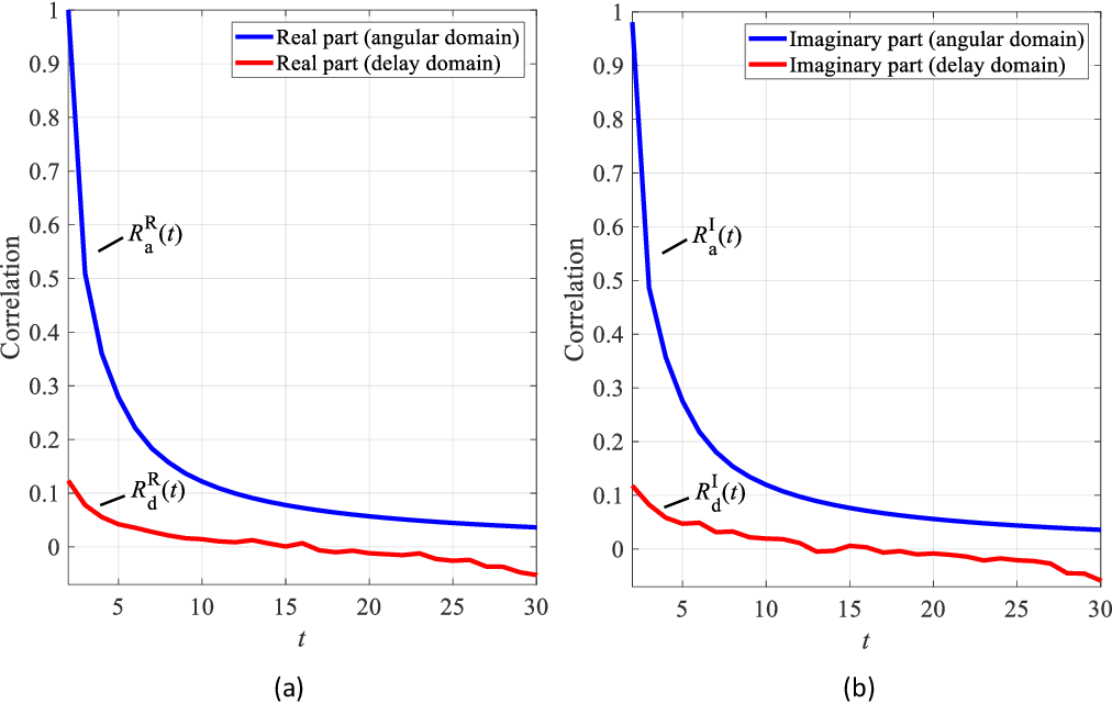 Figure 1 for A Lightweight Deep Network for Efficient CSI Feedback in Massive MIMO Systems
