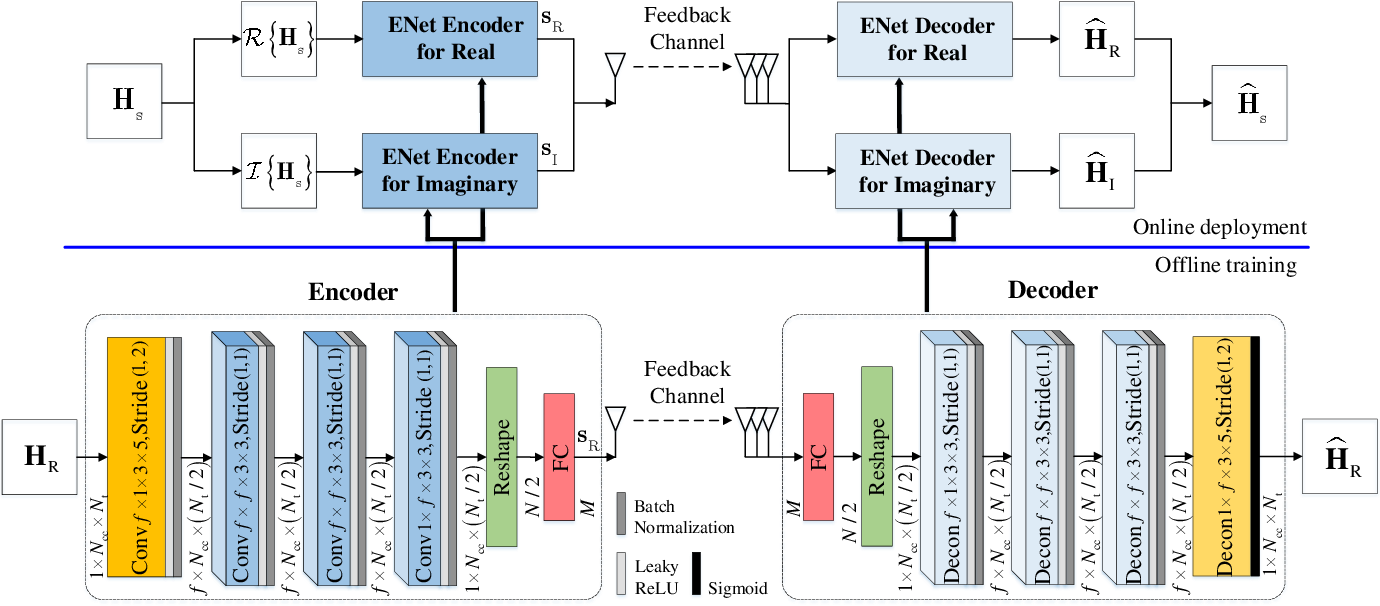 Figure 2 for A Lightweight Deep Network for Efficient CSI Feedback in Massive MIMO Systems