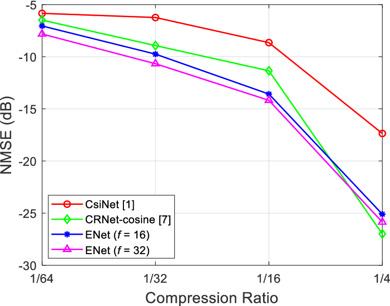 Figure 3 for A Lightweight Deep Network for Efficient CSI Feedback in Massive MIMO Systems