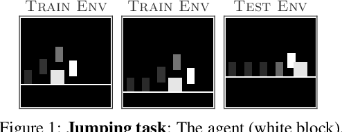 Figure 1 for Contrastive Behavioral Similarity Embeddings for Generalization in Reinforcement Learning