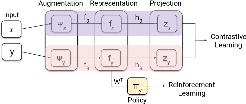 Figure 4 for Contrastive Behavioral Similarity Embeddings for Generalization in Reinforcement Learning