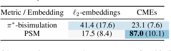 Figure 3 for Contrastive Behavioral Similarity Embeddings for Generalization in Reinforcement Learning