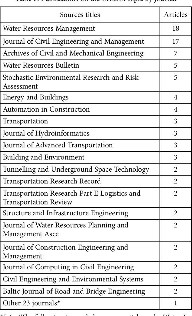 PDF] Multi-criteria decision making in civil engineering : Part I