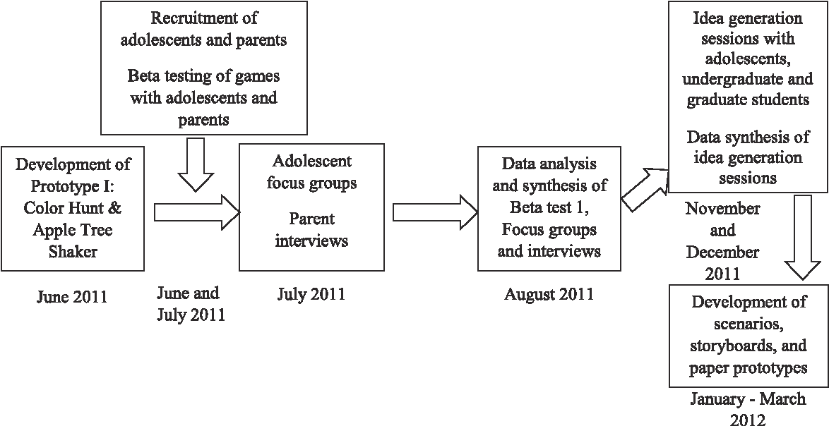 Socioeconomic Status And Developing >> Figure 1 From Developing Mobile Apps For Physical Activity In Low