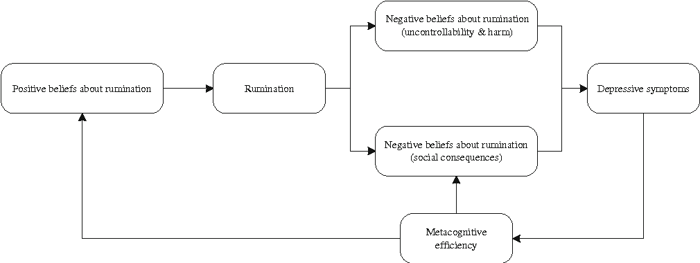 Fig. 1 The metacognitive model of rumination and depression