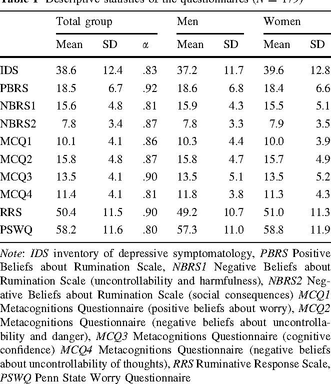 Table 1 Descriptive statistics of the questionnaires (N = 179)