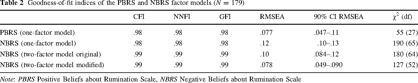 Table 2 Goodness-of-fit indices of the PBRS and NBRS factor models (N = 179)