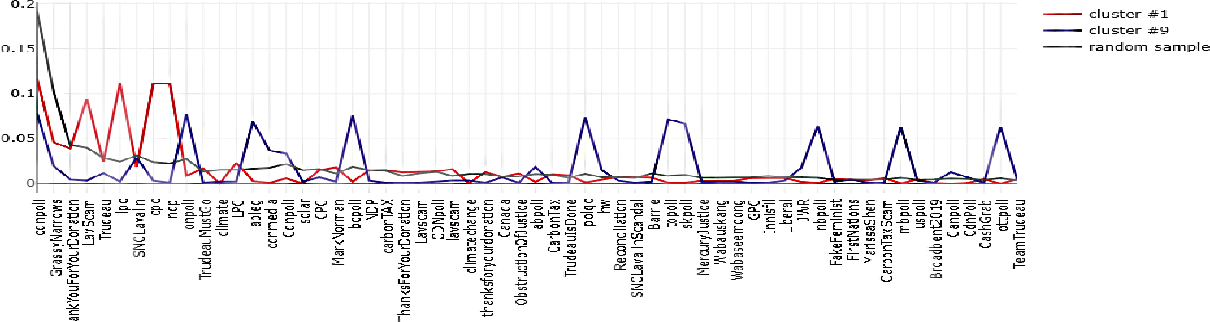 Figure 3 for Anomaly Detection with Joint Representation Learning of Content and Connection