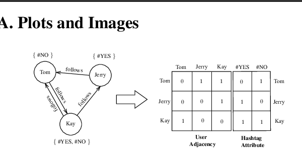 Figure 4 for Anomaly Detection with Joint Representation Learning of Content and Connection