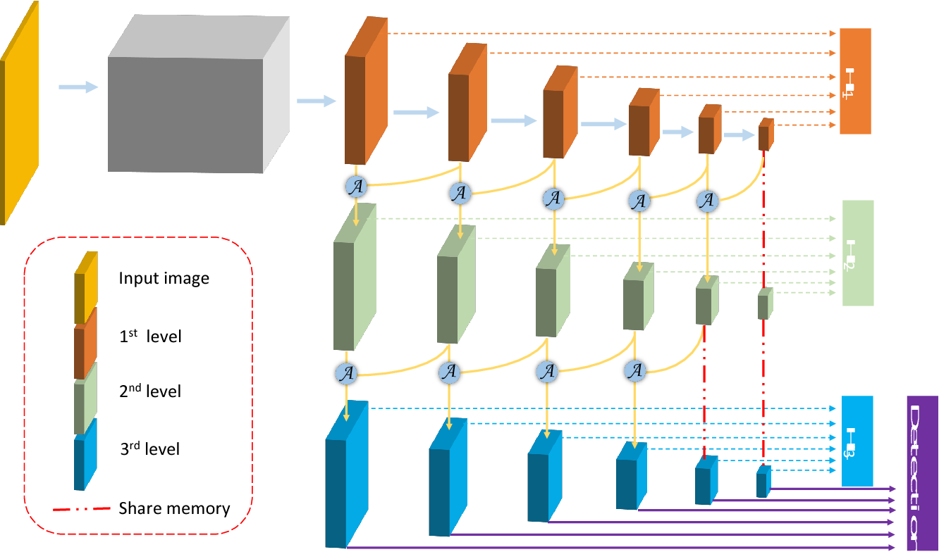 Figure 1 for Feature Agglomeration Networks for Single Stage Face Detection