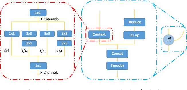 Figure 3 for Feature Agglomeration Networks for Single Stage Face Detection