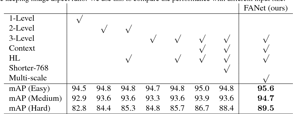 Figure 4 for Feature Agglomeration Networks for Single Stage Face Detection