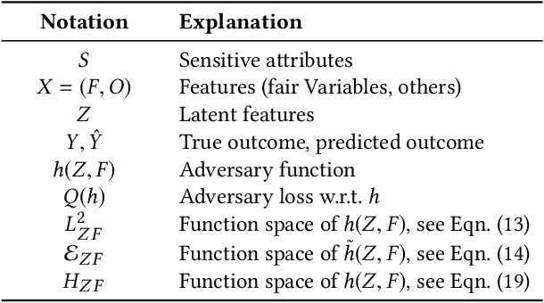 Figure 2 for Algorithmic Decision Making with Conditional Fairness