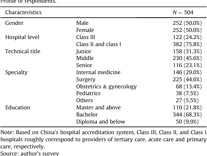 Table 1 from The doctor-patient relationship, defensive