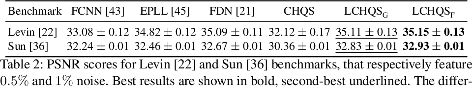Figure 4 for End-to-end Interpretable Learning of Non-blind Image Deblurring