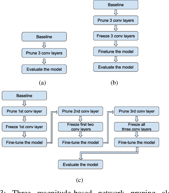 Figure 3 for Multistage Pruning of CNN Based ECG Classifiers for Edge Devices