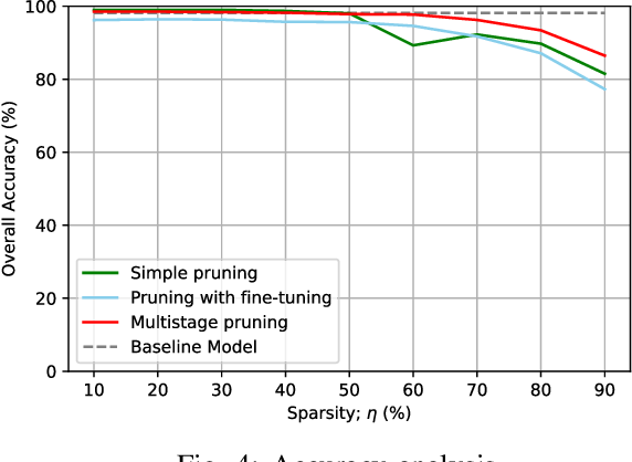Figure 4 for Multistage Pruning of CNN Based ECG Classifiers for Edge Devices