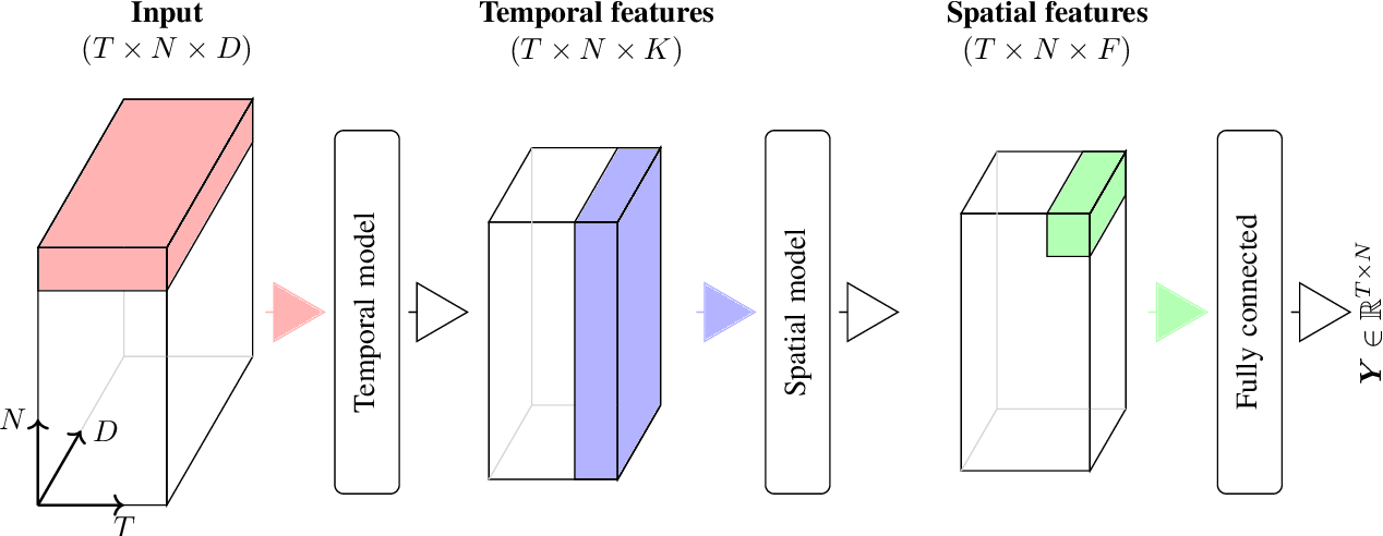 Figure 1 for Probabilistic modeling of lake surface water temperature using a Bayesian spatio-temporal graph convolutional neural network