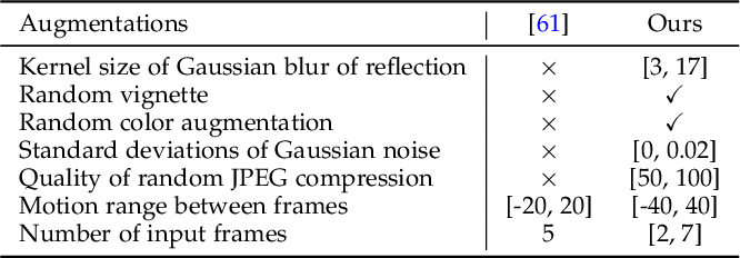 Figure 3 for Learning to See Through Obstructions with Layered Decomposition