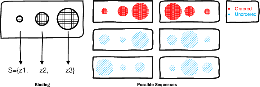 Figure 3 for Disentangling Action Sequences: Discovering Correlated Samples
