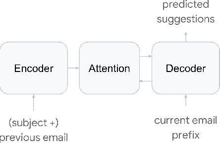 Figure 4 for Gmail Smart Compose: Real-Time Assisted Writing
