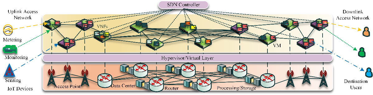 Figure 1 for Age of Information Aware VNF Scheduling in Industrial IoT Using Deep Reinforcement Learning