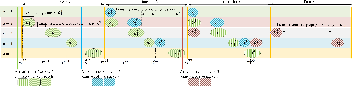Figure 2 for Age of Information Aware VNF Scheduling in Industrial IoT Using Deep Reinforcement Learning