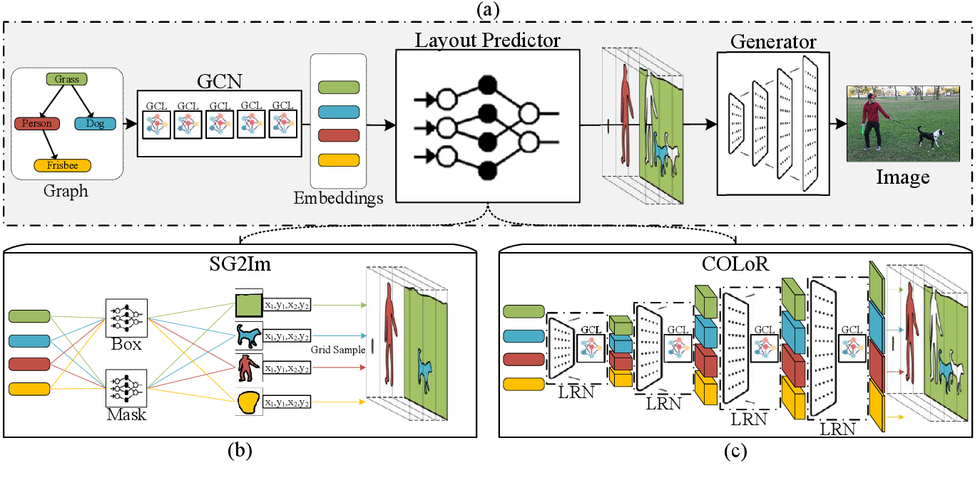 Figure 3 for Scene Graph to Image Generation with Contextualized Object Layout Refinement