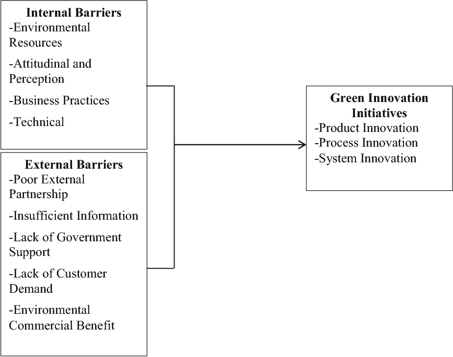 Barriers to green innovation initiatives among manufacturers: the
