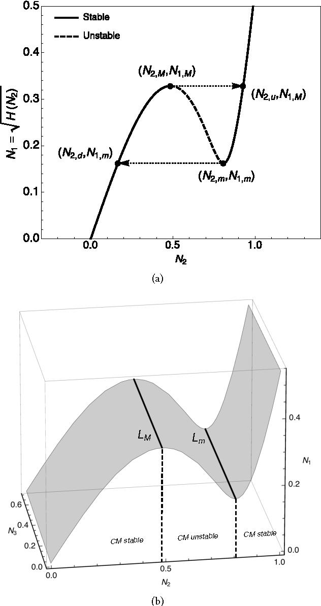 Figure 5: Critical Manifold (CM). Following parameters are used: ωy = 1, α3 = 2 and µ = 0.2. (a) In the (N1,N2)-plan and (b) In the (N1,N2,N3)-space.