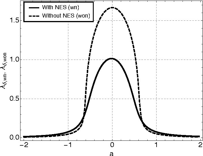 Figure 8: λδ,wn and λδ,won as a function of a. Parameters used: see Eq. (85).