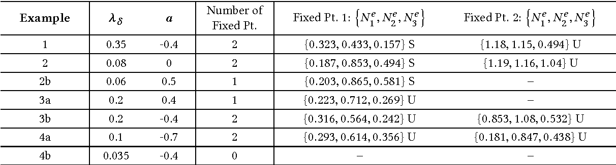 Table 1: Values of λδ and a used in Examples 1, 2a, 2b, 3a, 3b, 4a and 4b. Coordinates N e1 , N e 2 and N e 3 of the corresponding xed points of (68) are also indicated. S ≡ stable and U ≡ unstable.