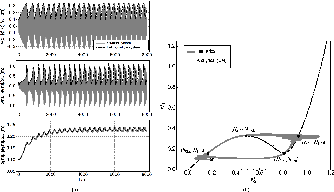 Figure 14: Example 3a. Parameters used: see Eq. (85), a = 0.4 and λδ = 0.2. Same caption as for Fig. 11.