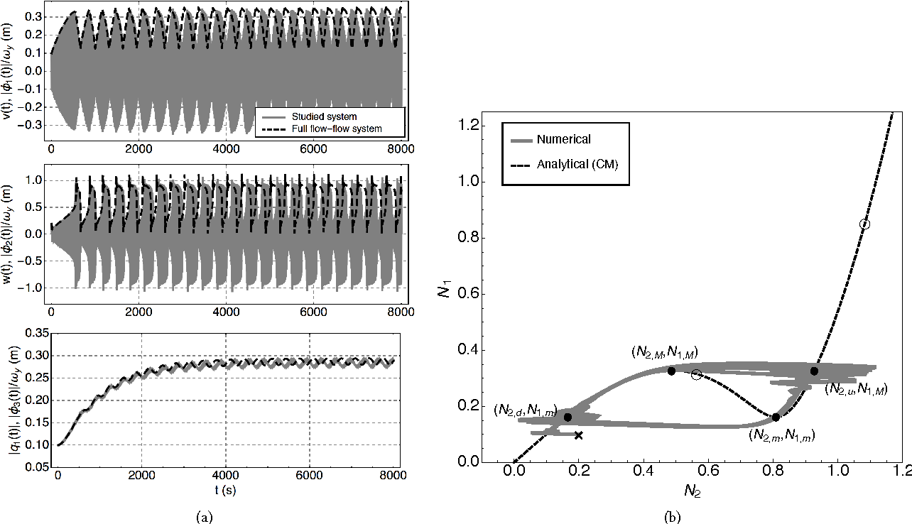 Figure 15: Example 3b. Parameters used: see Eq. (85), a = −0.4 and λδ = 0.2. Same caption as for Fig. 11.