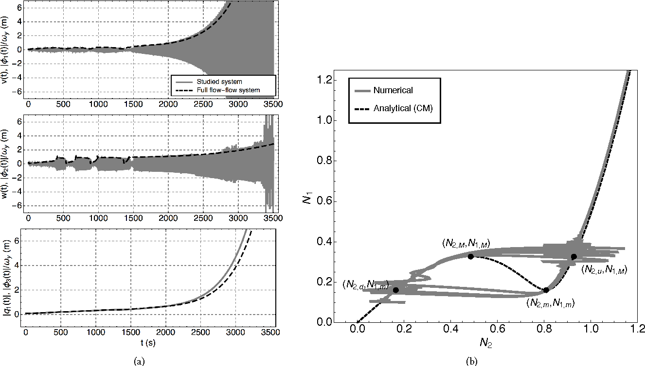 Figure 17: Example 4b. Parameters used: see Eq. (85), a = −0.4 and λδ = 0.035. Same caption as for Fig. 11.