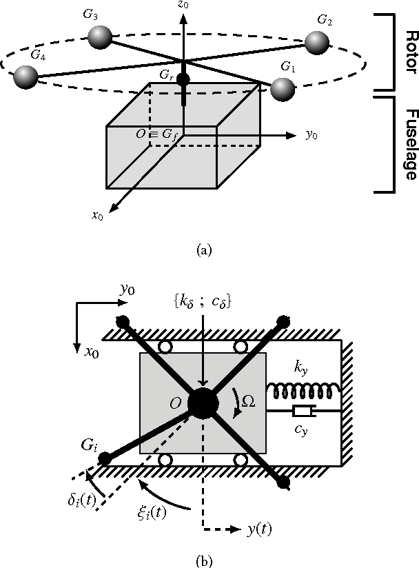 Figure 1: Descriptive diagram of the used helicopter system. (a) Overview of the system. (b) View from the top.