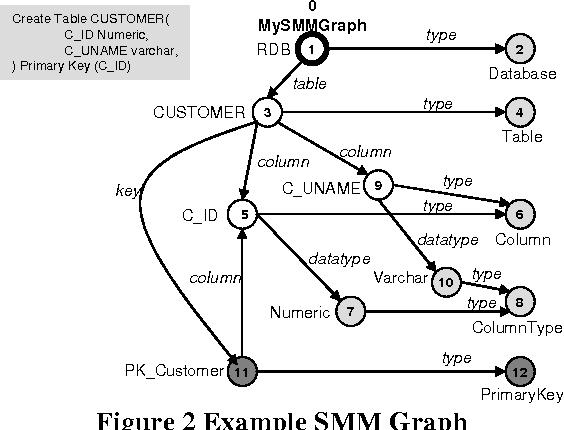 Industrial-Strength Schema Matching - Semantic Scholar