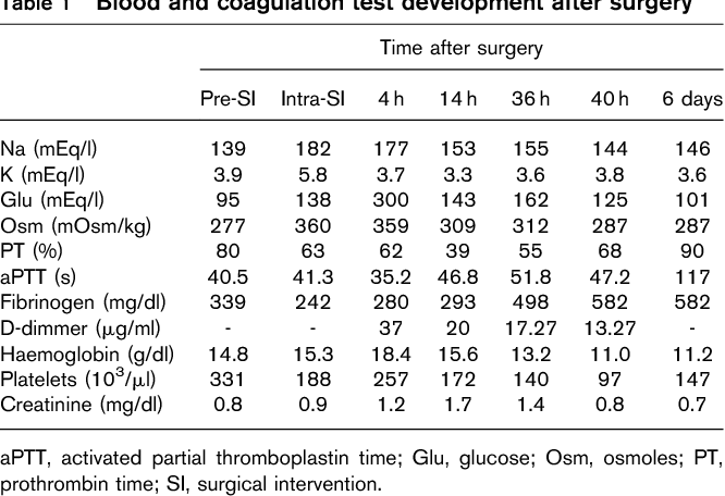 Table 1 Blood and coagulation test development after surgery