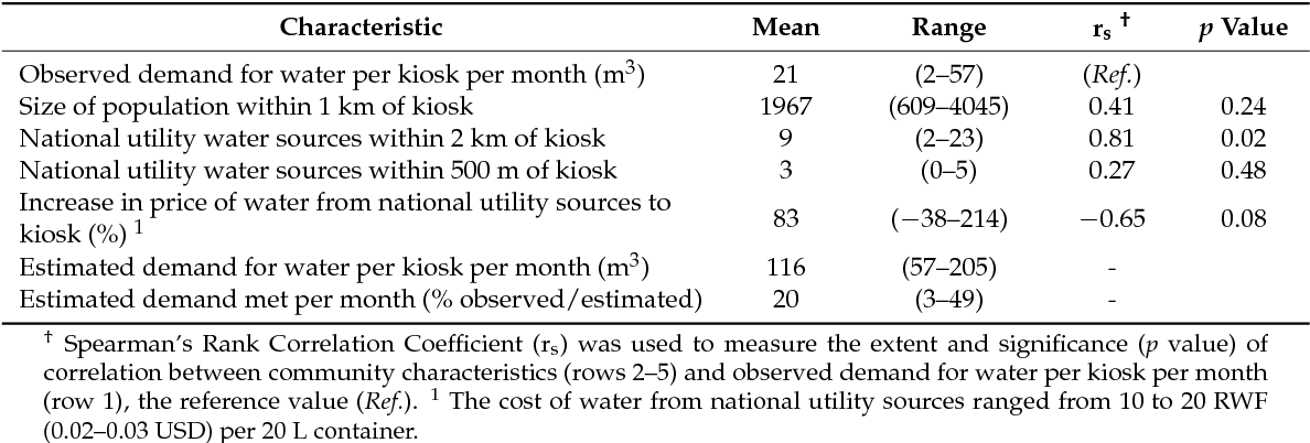Table 1. Community Characteristics in the Vicinities of Nine Health Care Facilities in Rural Rwanda 2011–2012, Demand for Treated Water from Kiosks Located at the Health Care Facilities, 2013–2014, and Measures of Correlation.