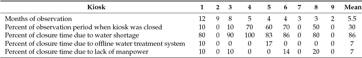 Table 2. Water Kiosk Operation and Closure, and Reasons for Closures at Nine Health Care Facilities in Rural Rwanda, 2013–2014.