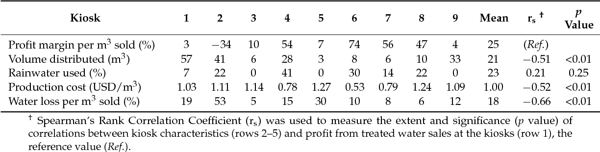 Table 3. Month Averages per Kiosk for Revenue, Profit Margin, Volume of Water Distributed, Production Cost, Water Loss and Measures of Correlation, for Nine Water Kiosks at Health Care Facilities in Rural Rwanda, 2013–2014.