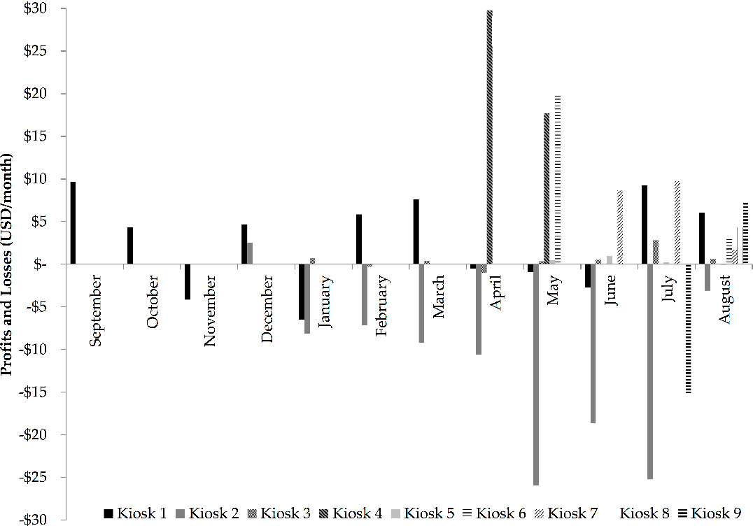 Figure 2. Monthly Profits and Losses of Nine Water Kiosks at Health Care Facilities in Rural Rwanda, 2013–2014.